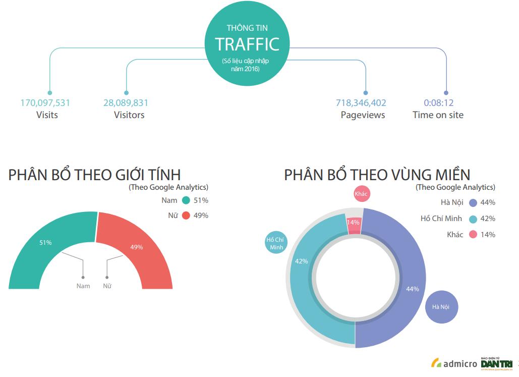 thông tin traffic của báo dân trí - báo giá bài pr trên dân trí