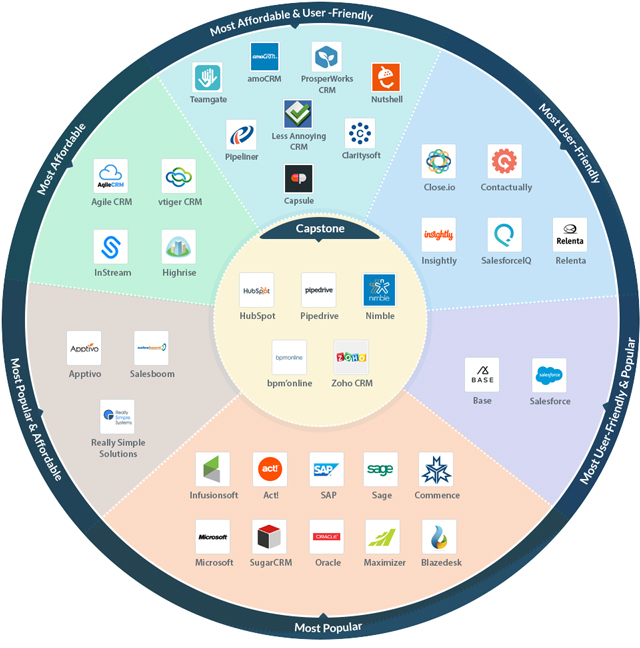 Phần mềm CRM miễn phí Nimble 2 - CRM là gì