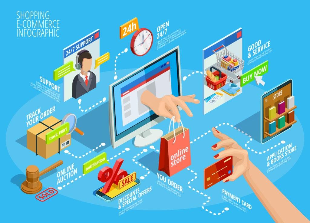 Lợi ích loại bỏ vấn đề về thời gian, chi phí đi lại ủa E-commerce là gì?