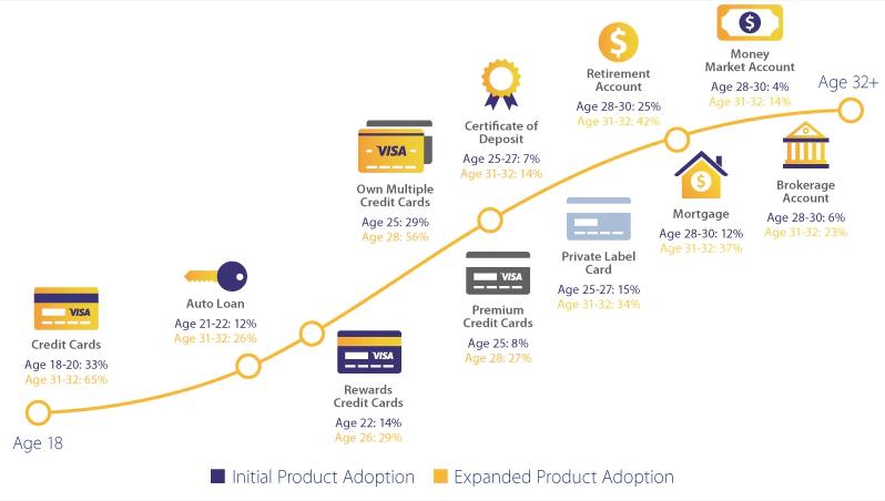 Chiến lược Marketing của Visa tập trung vào đối tượng Millennials