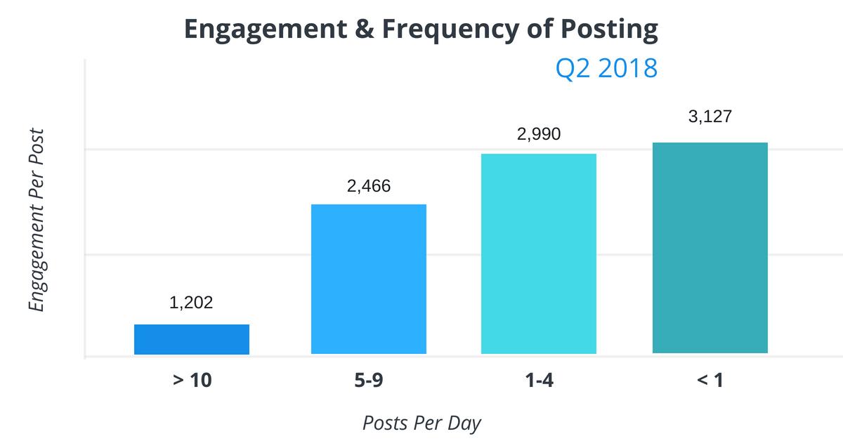Sô lượng bài trung bình một ngày trên Facebook quý II năm 2018
