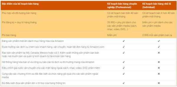 Bán hàng trên Amazon có mất phí không