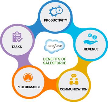 Phân tích, báo cáo và dự báo kinh doanh