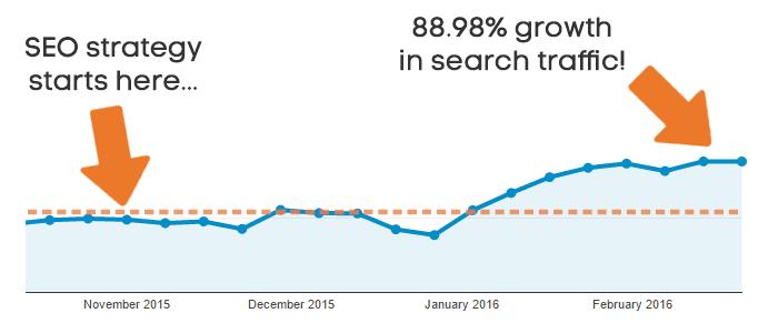Case Study về tăng Traffic website đáng học hỏi