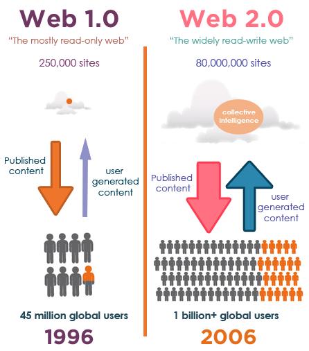 khái niệm web 2.0 là gì