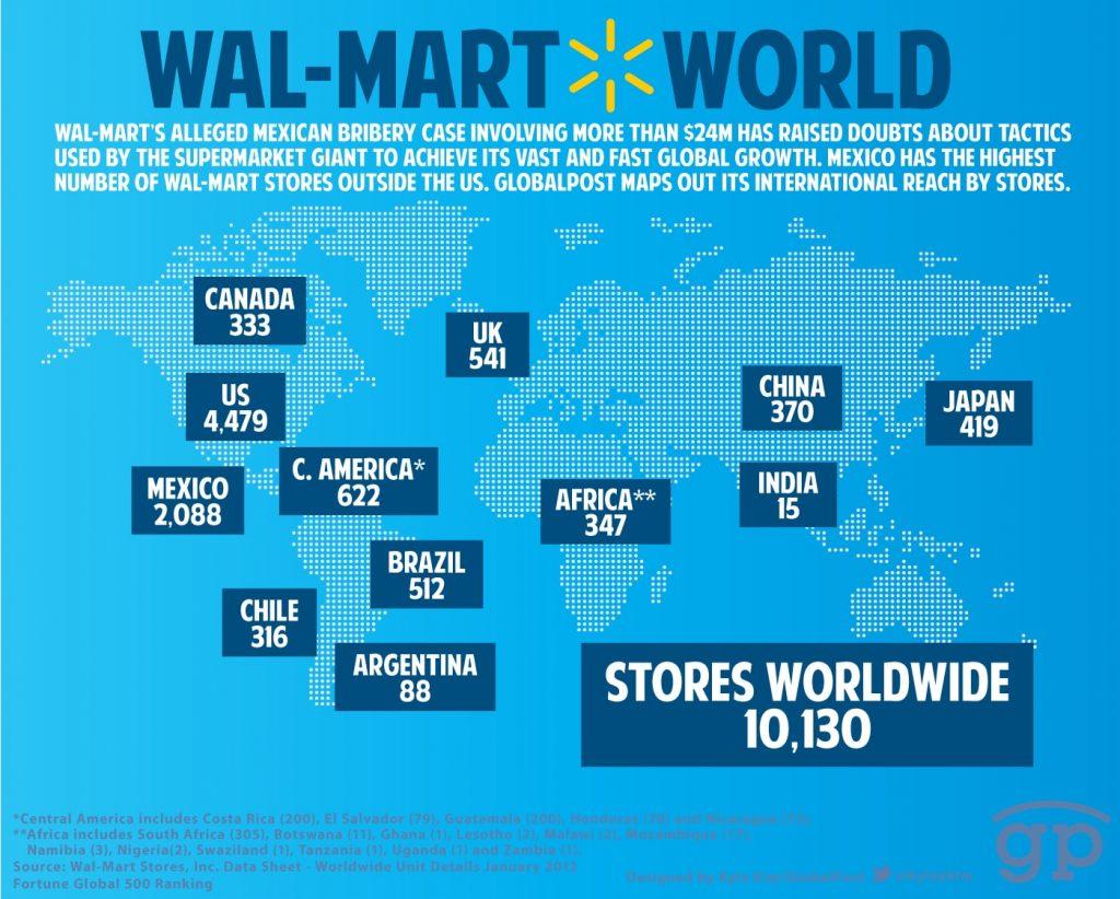 Chiến lược Marketing của Walmart- Mở rộng địa điểm bán hàng