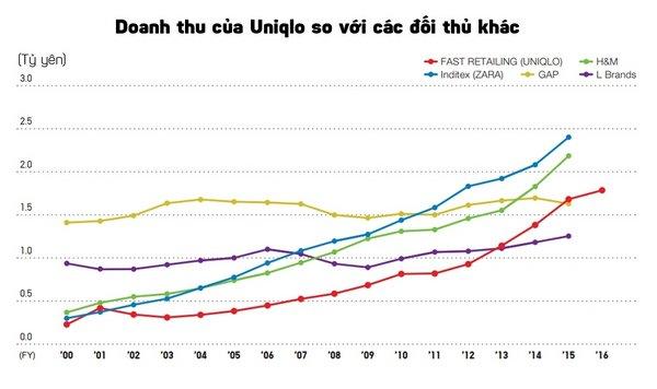chiến lược Marketing của Uniqlo- Vượt trội về doanh thu