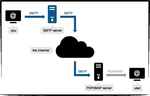 SMTP là gì -Gửi email bằng SMTP