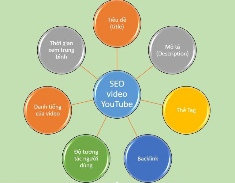 seo video youtube: 7 yếu tố ảnh hưởng thứ hạng của video trên youtube