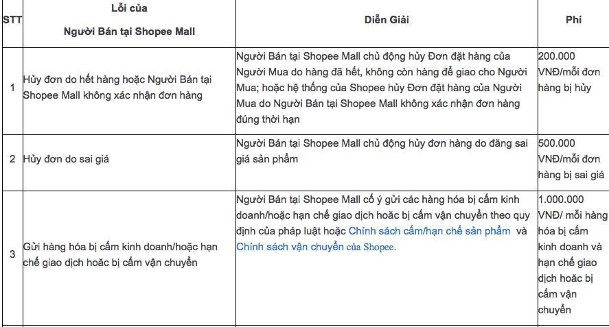 Những hình phạt của Shopee Mall dành cho người bán thường gặp