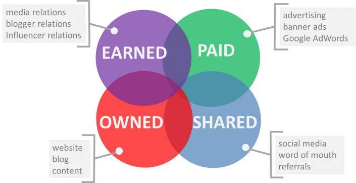 Sự khác biệt của Paid Media, Owned Media và Earned Media là gì?