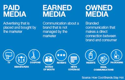 Cách để tách biệt Paid Media, Earned Media và Owned Media là gì?