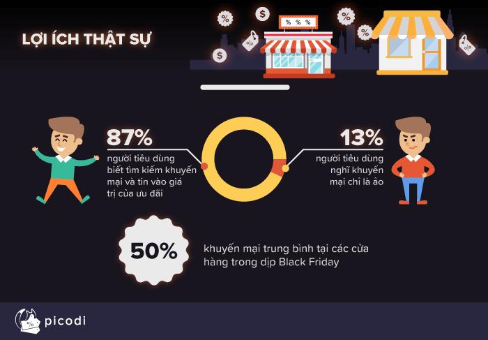 Những con số biết nói về ngày hội mua sắm Black Friday tại Việt Nam