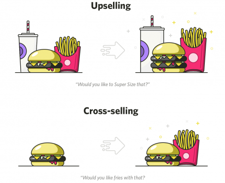 Sự khác nhau giữa Cross-sell vs Upsell là gì?