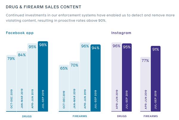 Facebook social content report