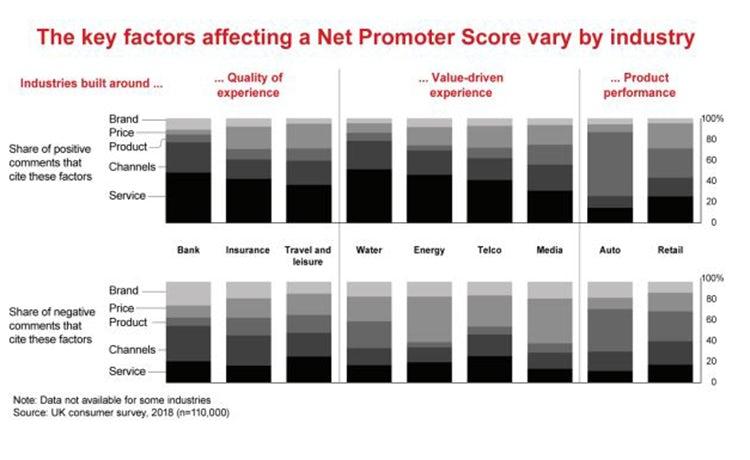 báo cáo về hài lòng khách hàng tại UK