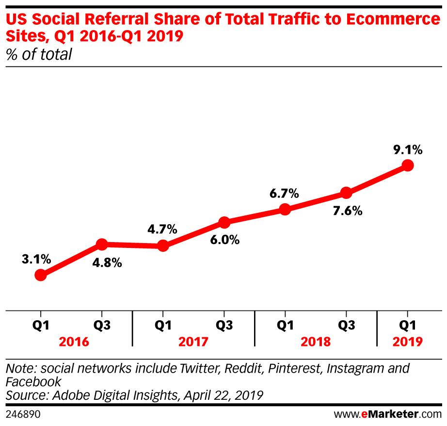 mạng xã hội thương mại
