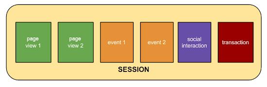 Session là gì trong Google Analytics?