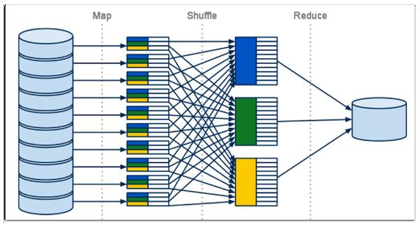Big Data là gì? Sơ lược về mô hình lập trình MapReduce
