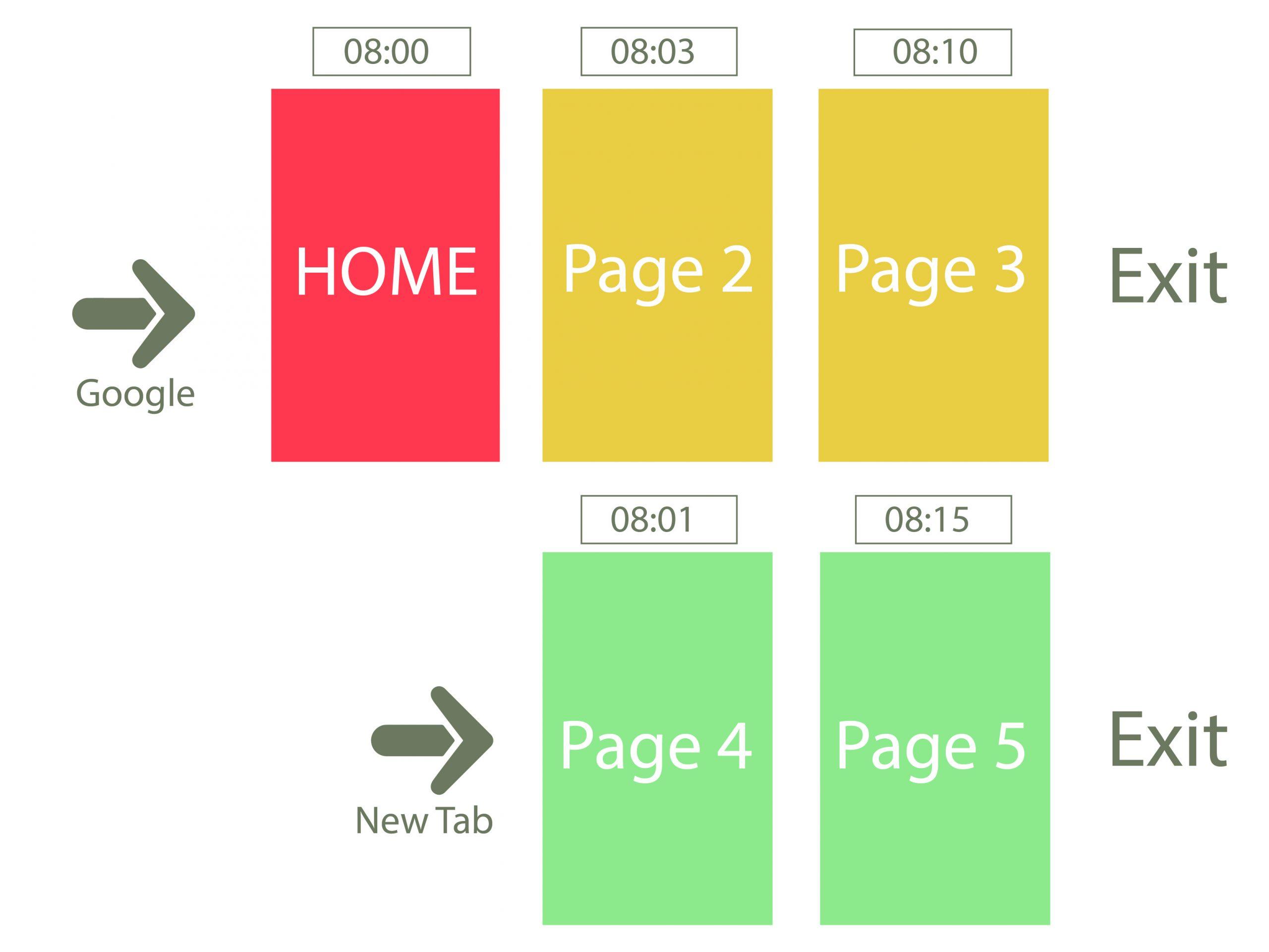 Tổng quan Time on site là gì? Thời gian trung bình trên trang