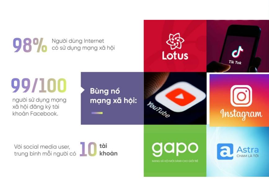 Tận dụng Platform Social Media - xu hướng content marketing