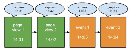 Session là gì? Tìm hiểu số phiên trong google analytics