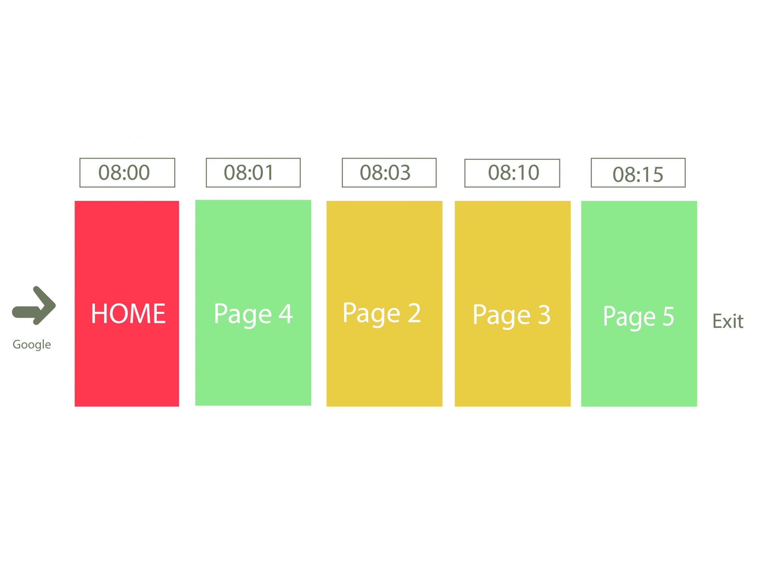 Time on site là gì? Ví dụ cơ bản time on page