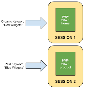 Analytics Session là gì - Số phiên kết thúc khi chiến dịch bị thay đổi