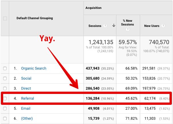 Referral là gì? Cách kiểm tra Referral Traffic qua Google Analytics