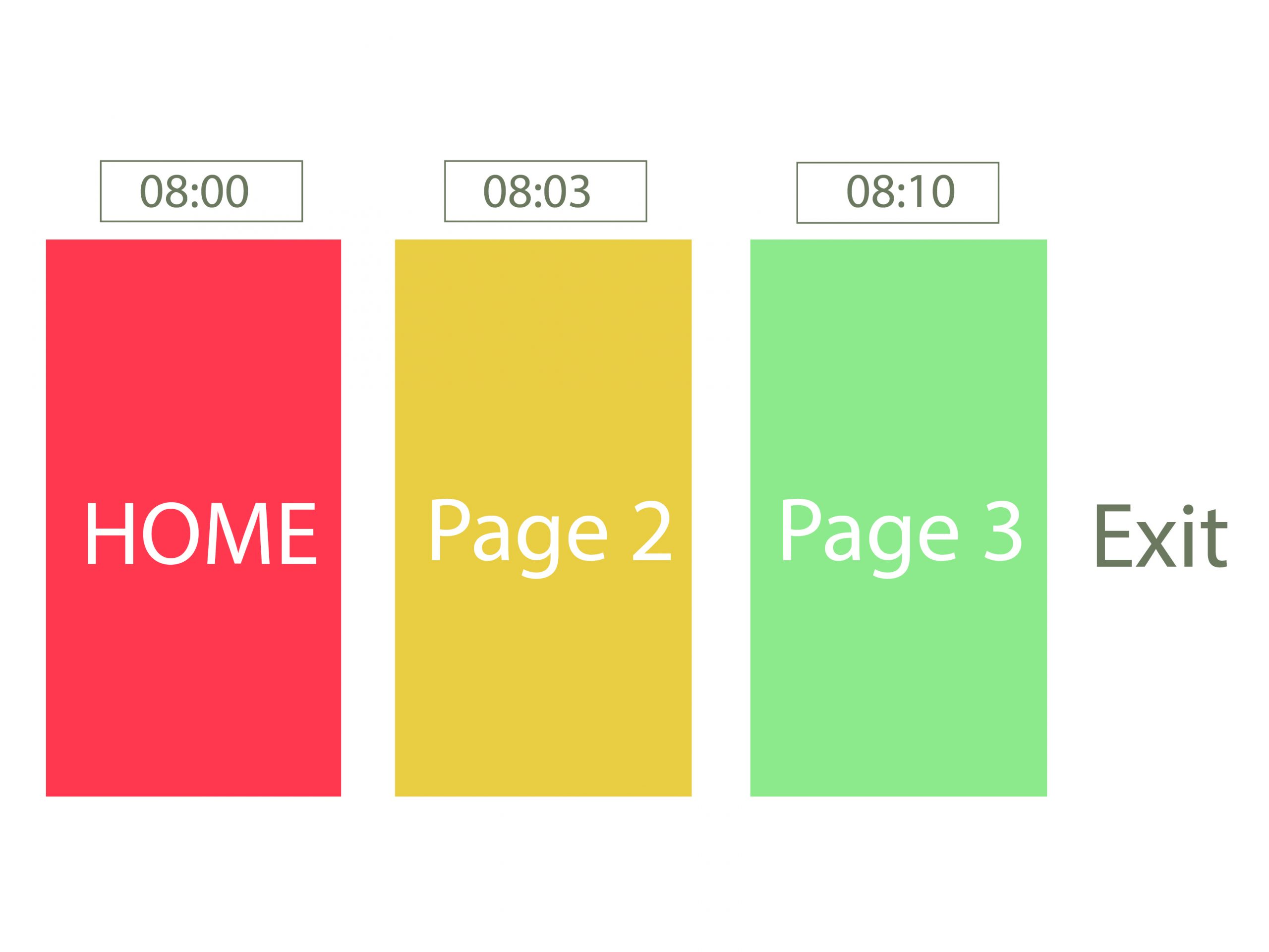 Time on site là gì? Time on site bao nhiêu là tốt?