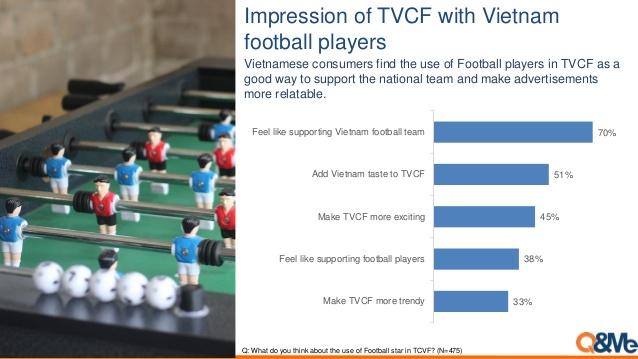 báo cáo về quảng cáo tuyển thủ bóng đá Việt Nam