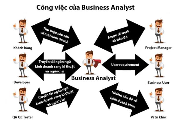Business Analytics là làm gì