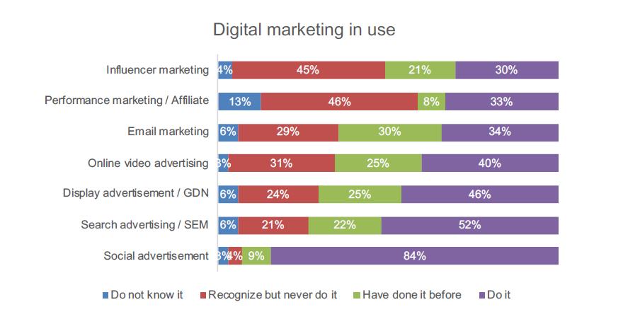 Tổng quan hoạt động Digital Marketing tại doanh nghiệp Việt Nam