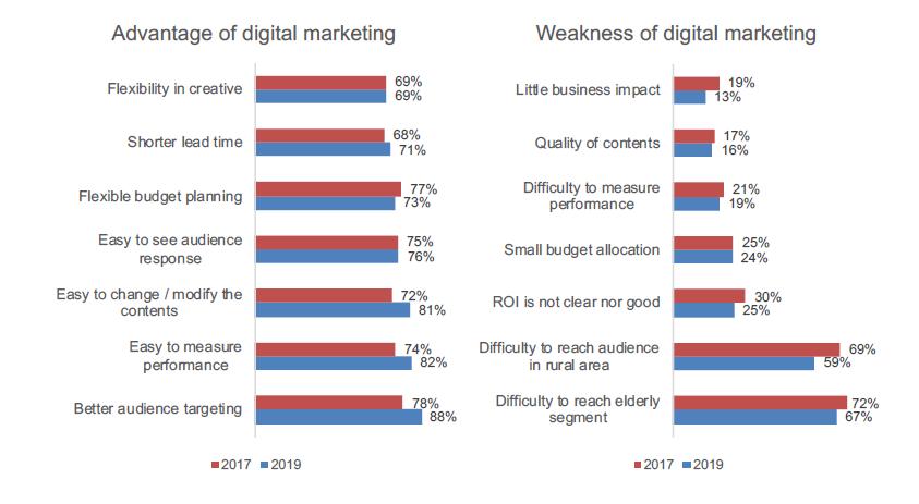 Ưu điểm/Nhược điểm của Digital Marketing