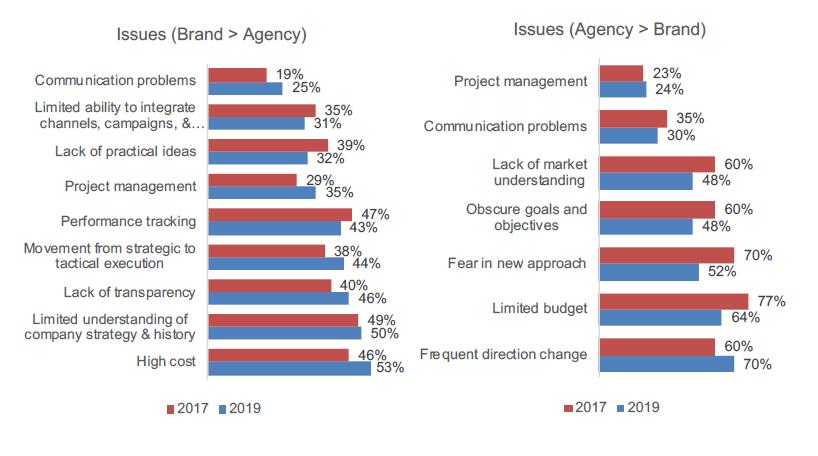 Vấn đề giữa Brand và Agency