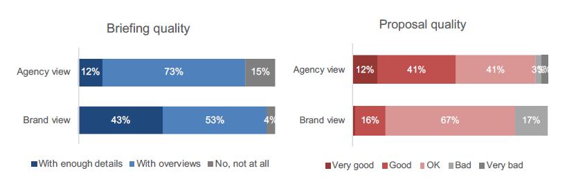 Khoảng cách giữa Brand và Agency