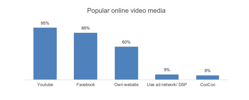 Thực trạng sử dụng Digital Marketing tại Việt Nam 002