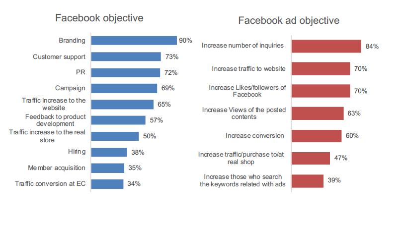 Mục tiêu trong chiến lược Digital Marketing