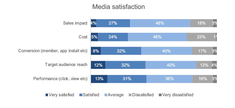 mức độ hài lòng của người dùng về digital marketing tại việt nam