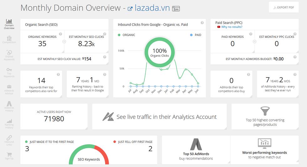 SpyFu: Công cụ phân tích, kiểm tra từ khoá và các bài quảng cáo của đối thủ