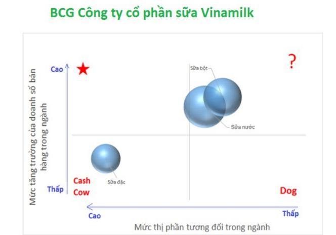 Sắp xếp danh mục các SBU của Vinamilk vào ma trận BCG