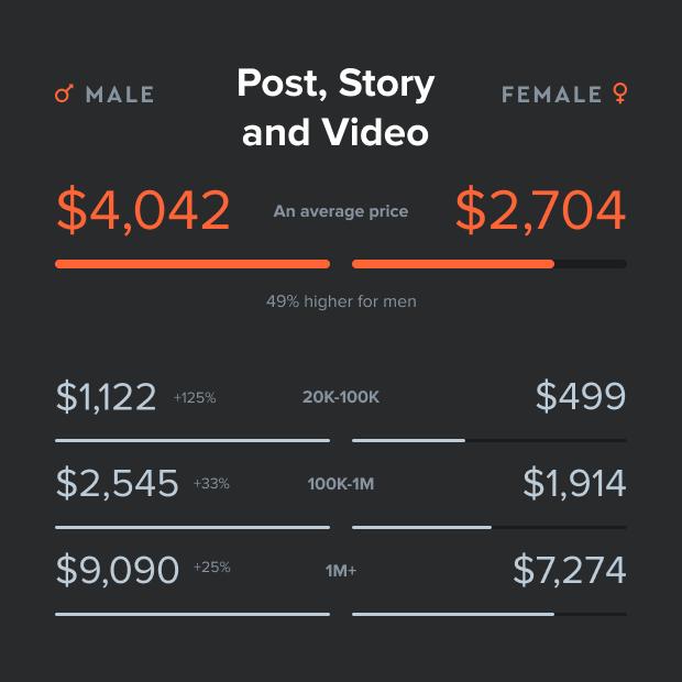 Influencer pay gap
