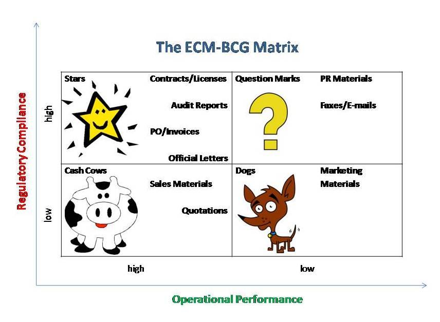 Ma trận BCG là gì? ma trận BCG của Vinamilk