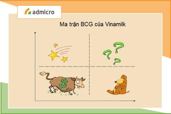 ma trận BCG của Vinamilk