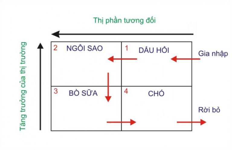 Cách phân tích ma trận BCG