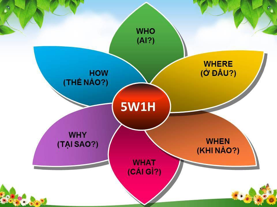 Ý nghĩa của phương pháp 5W1H trong kinh doanh