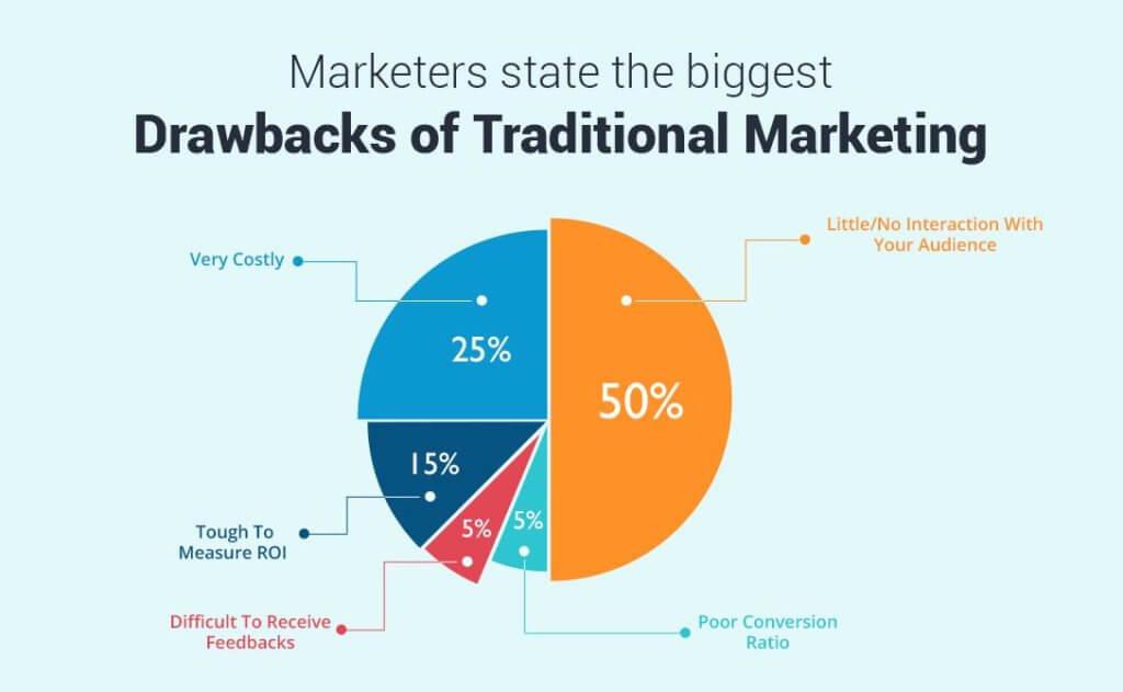 Nhược điểm của Marketing truyền thống