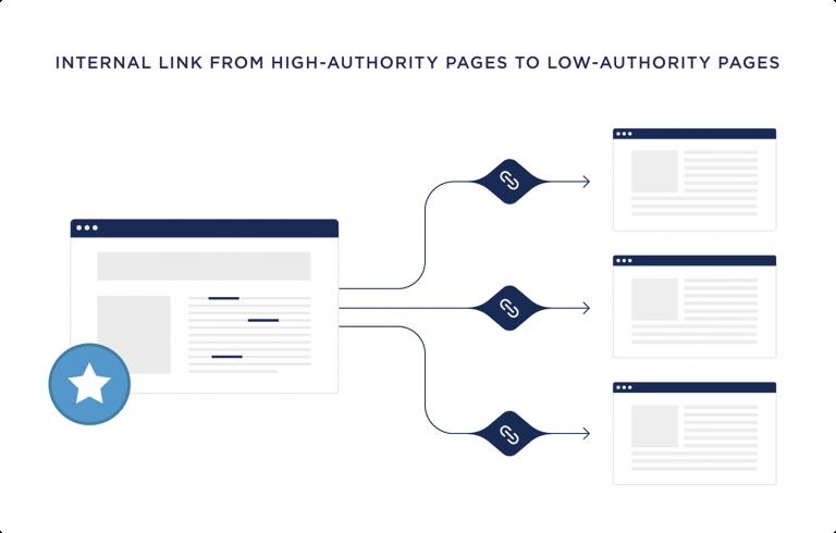 tối ưu seo onpage: tối ưu link nội bộ - internal link