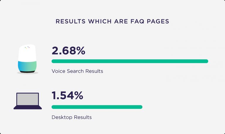 tối ưu seo: SEO tìm kiếm bằng giọng nói