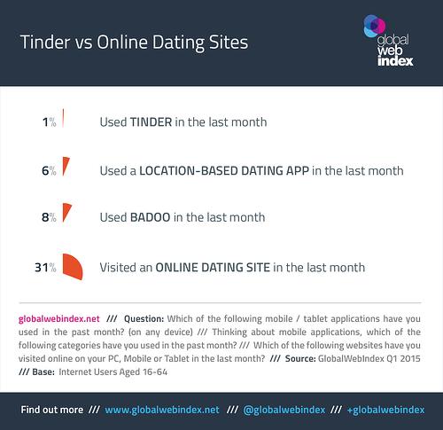Tinder chưa thể vượt qua những gã khổng lồ trong thị trường ứng dụng hẹn hò